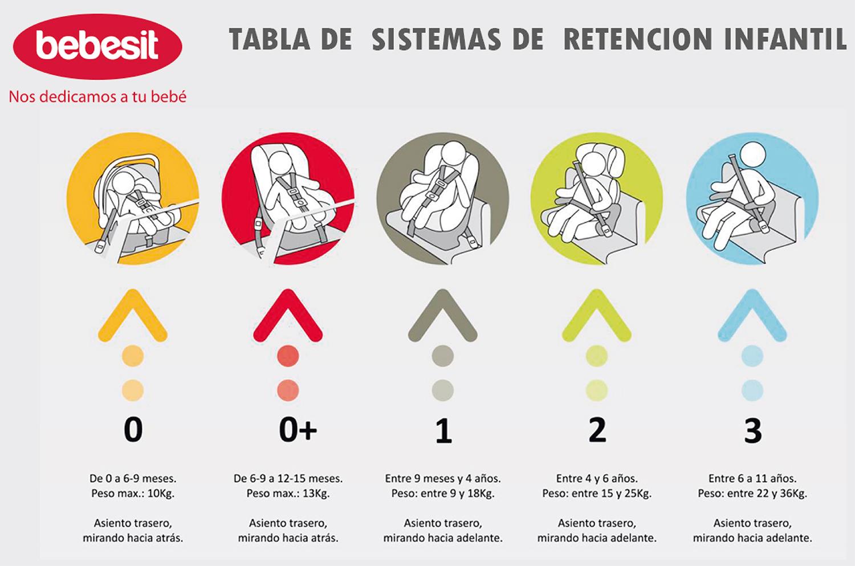 La silla de seguridad para su hijo iv coquimbo nueva ley for Silla de auto 6 anos